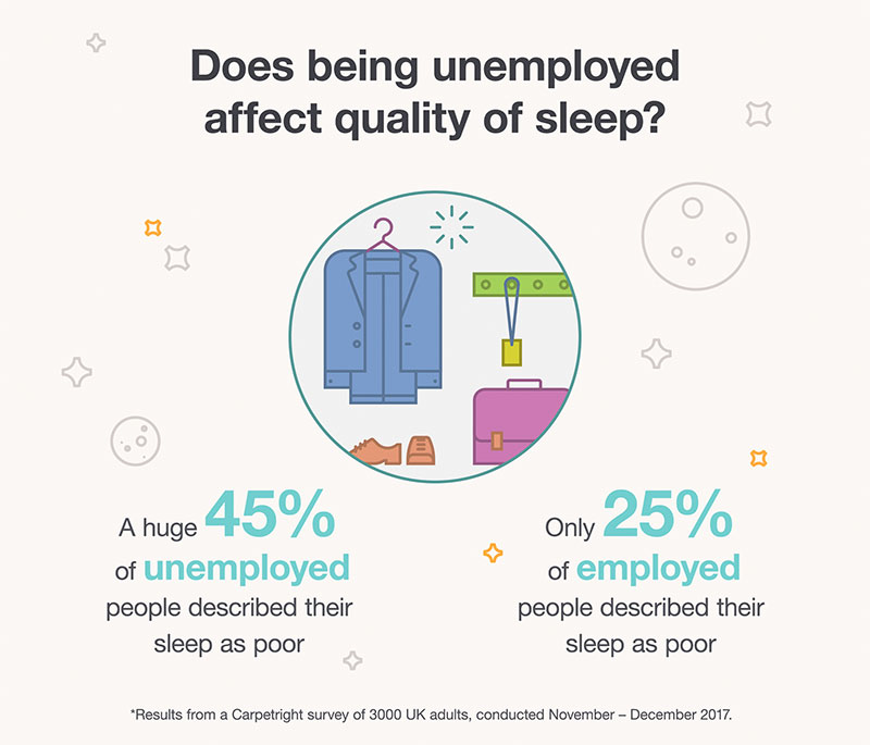 Does being unemployed affect quality of sleep?