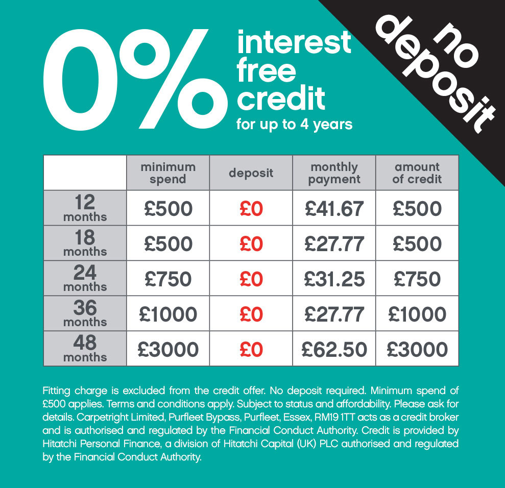 Interest Free Credit Example Table